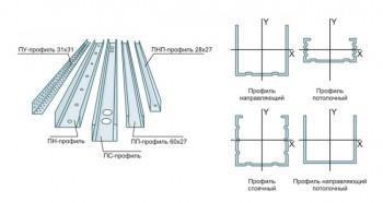 Виды профилей для гипсокартона: Профиль угловой, профиль направляющий, профиль стоечный, профиль направляющий потолочный, профиль потолочный